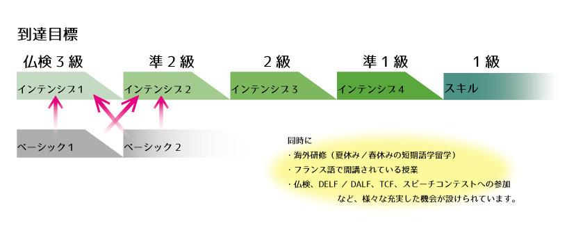 授業体系図